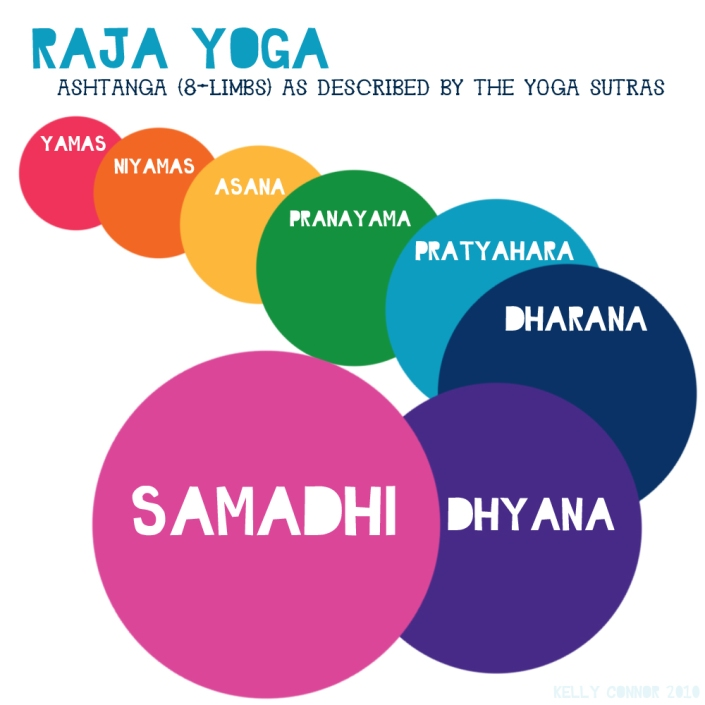 8 limbs of yoga// kelly sunrose